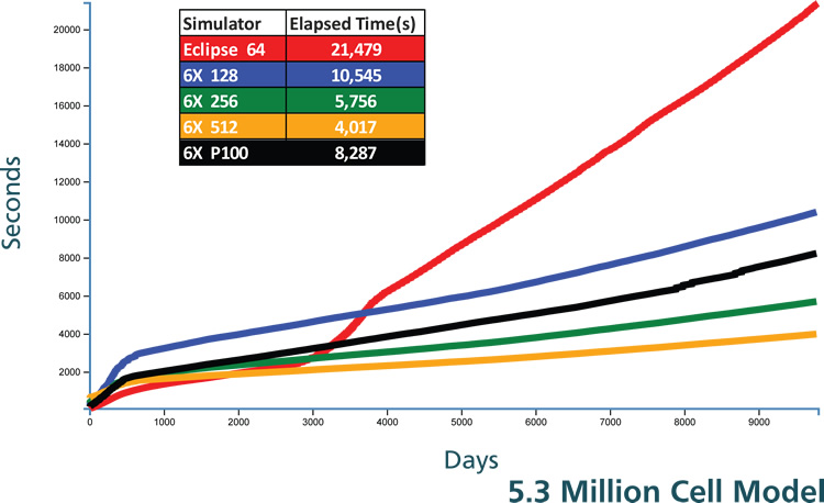 Graph - 5.3 million cell model